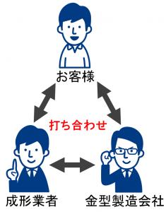 『開発の初期段階』が一番大事!新商品開発を量産まで速く進める方法とは
